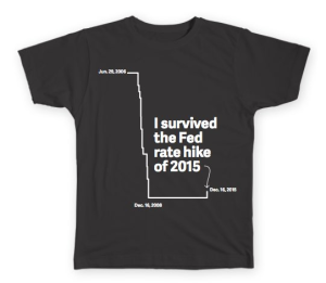 fed rate hike of 2015